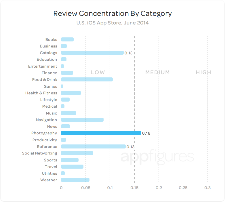 U.S. App Store reviews concentration by category