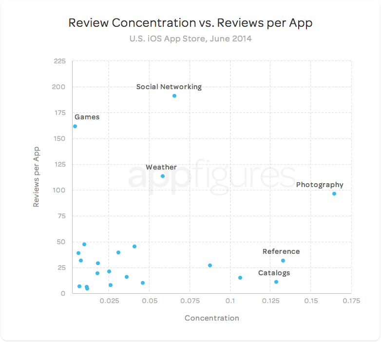U.S. App Store reviews concentration