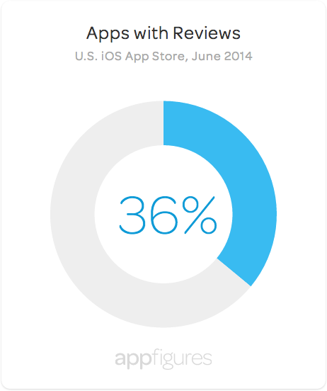 Only 36% apps apps sold in the U.S. App Store have reviews