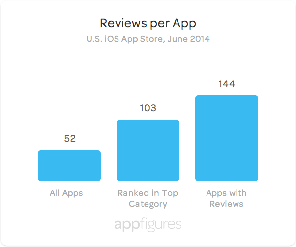 An average app in the U.S. App Store has 52 reviews