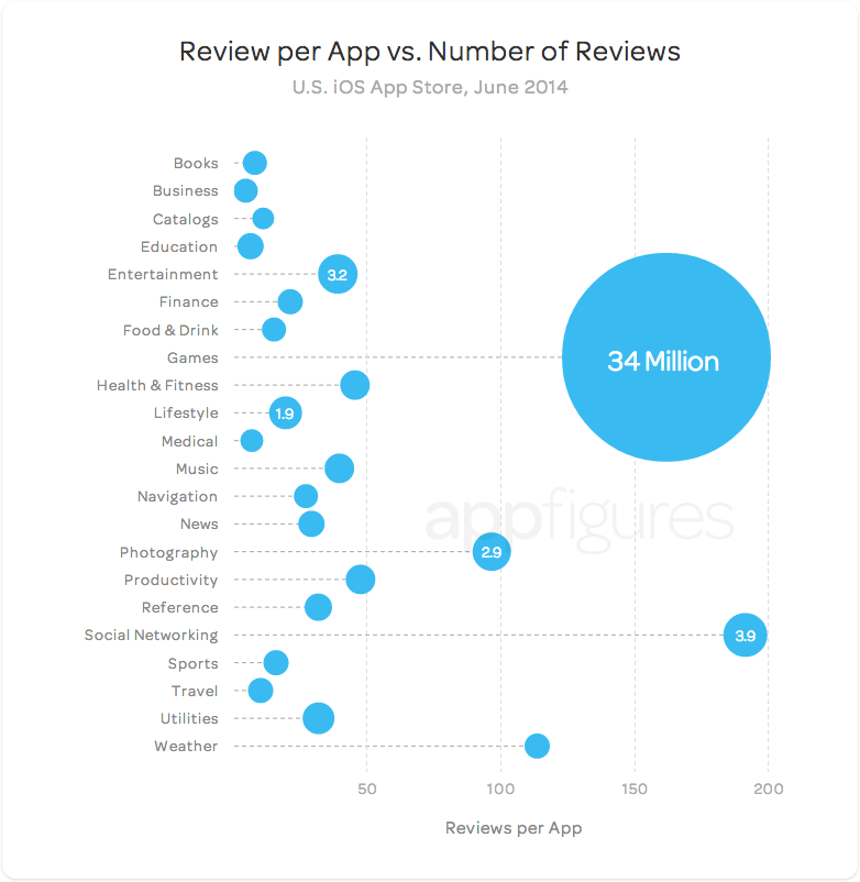 Games and social networking apps have the highest reviews per app ratio