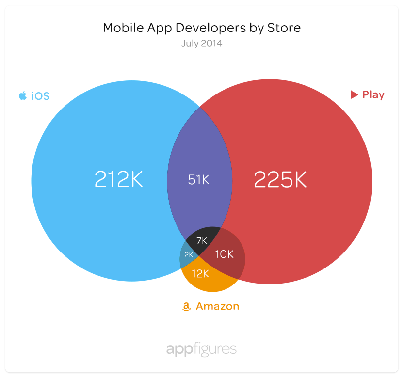 developers-by-store-full