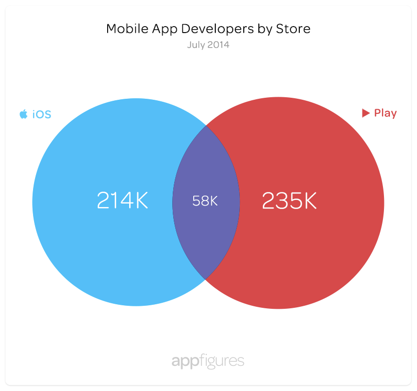 Developers by App Store - iOS App Store vs. Google Play