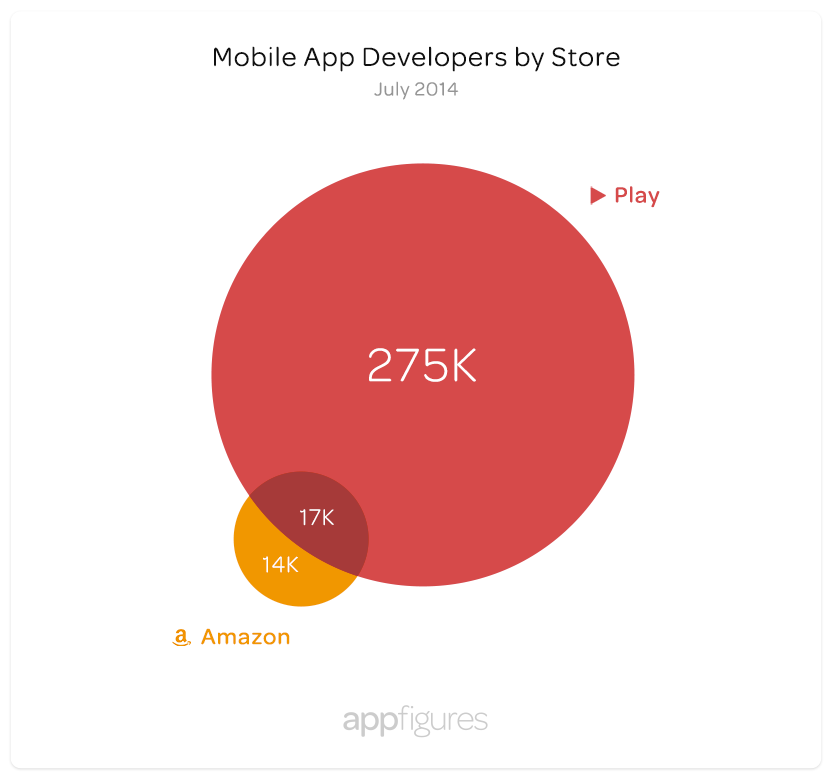 developers-by-store-play-amazon