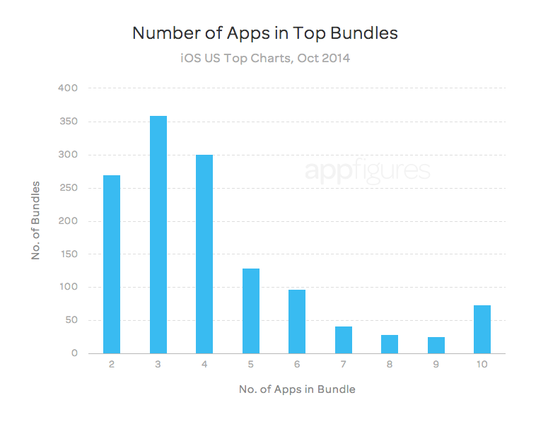 Number of apps in bundles - appFigures