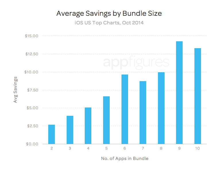 Average consumer savings with app bundles - appFigures