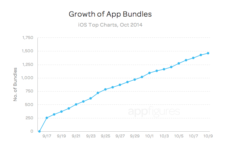 App bundle growth - appFigures