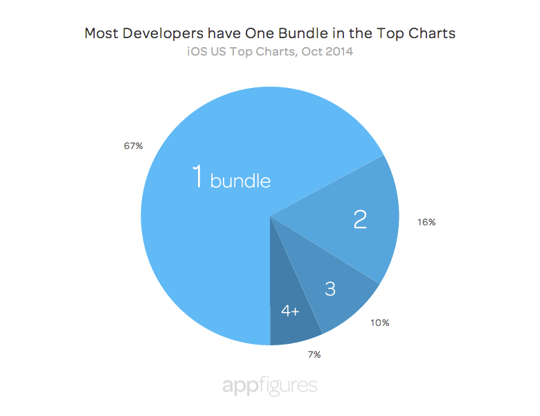 Ranked app bundles - appFigures