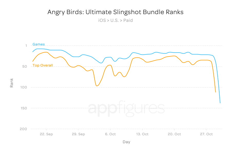 Angry Birds: Ultimate Slingshot Bundle Ranks