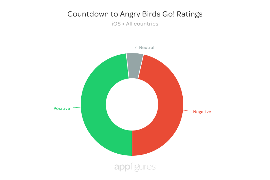 Countdown to Angry Birds Go!  Ratings