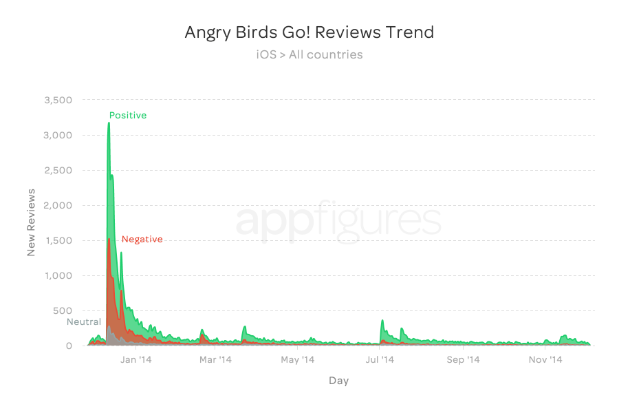 Angry Birds Go! Reviews