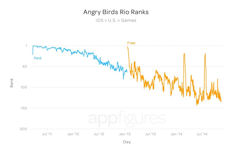 Angry Birds Rio Ranks