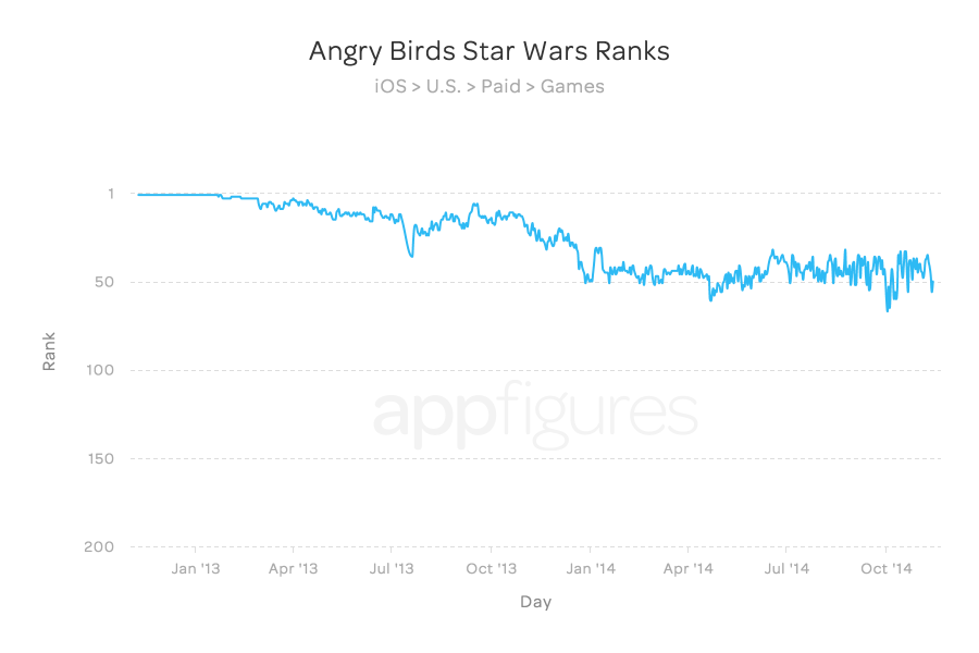 Angry Birds Star Wars Ranks