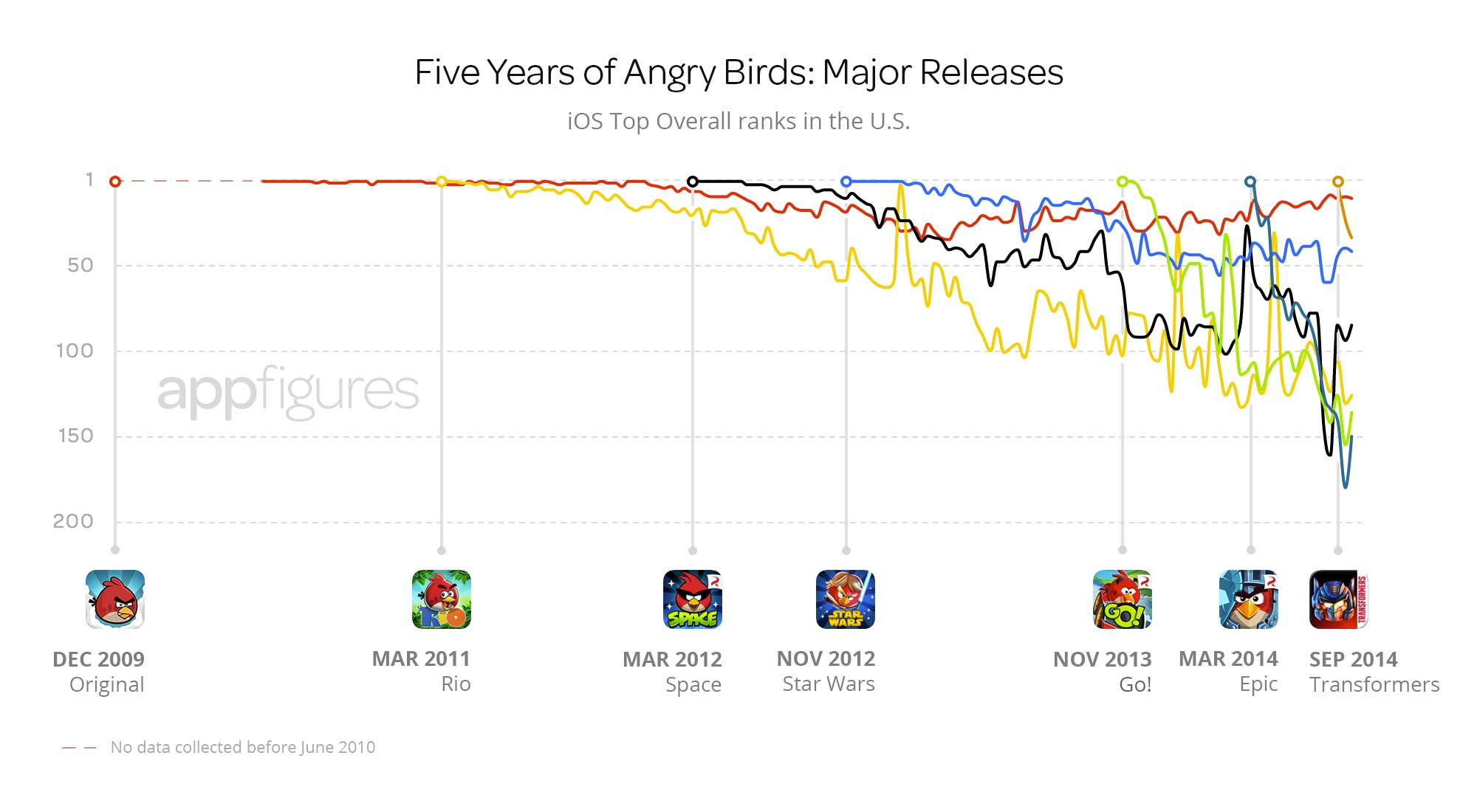 appfigures-angry-birds