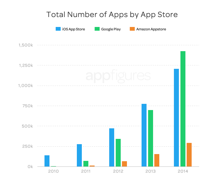 Total apps by app store