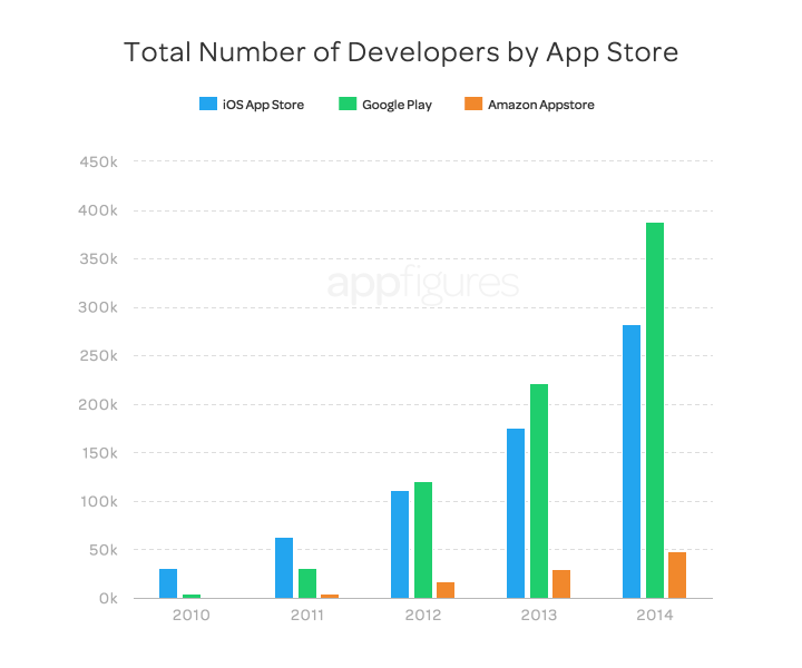 Total developers by app store