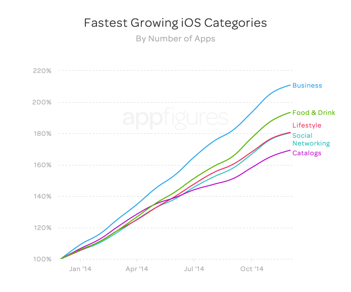 Fastest growing Apple app store categories (by number of apps)