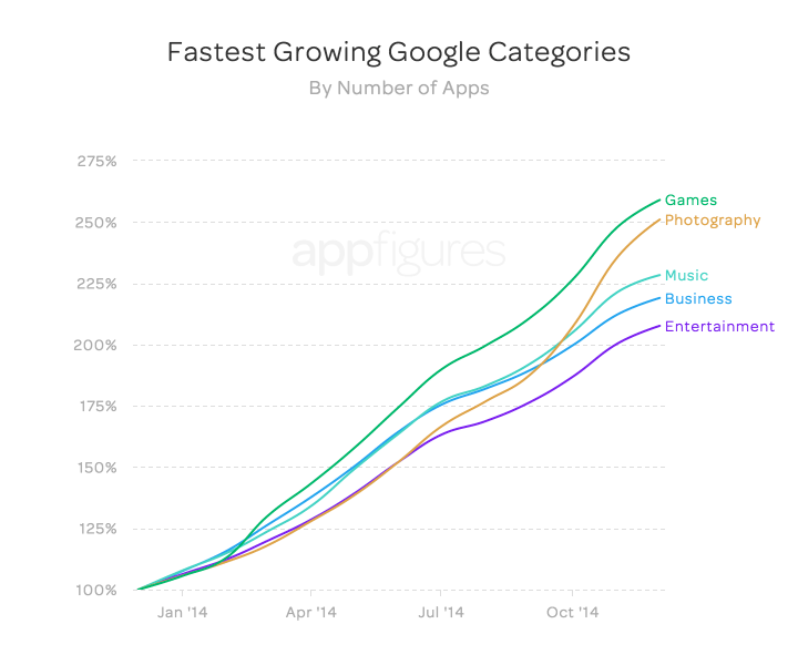 Fastest growing Google app store categories (by number of apps)