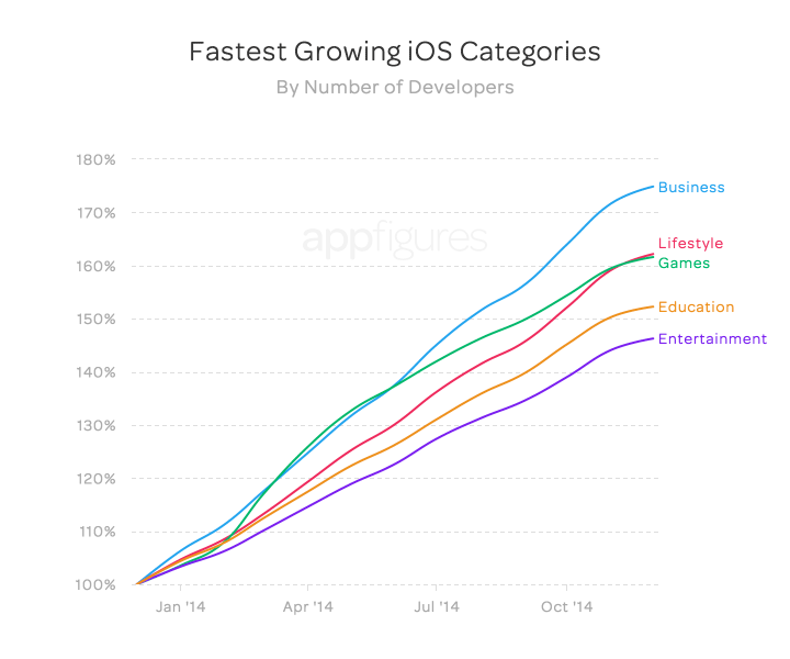 Fastest growing Apple app store categories (by number of developers)
