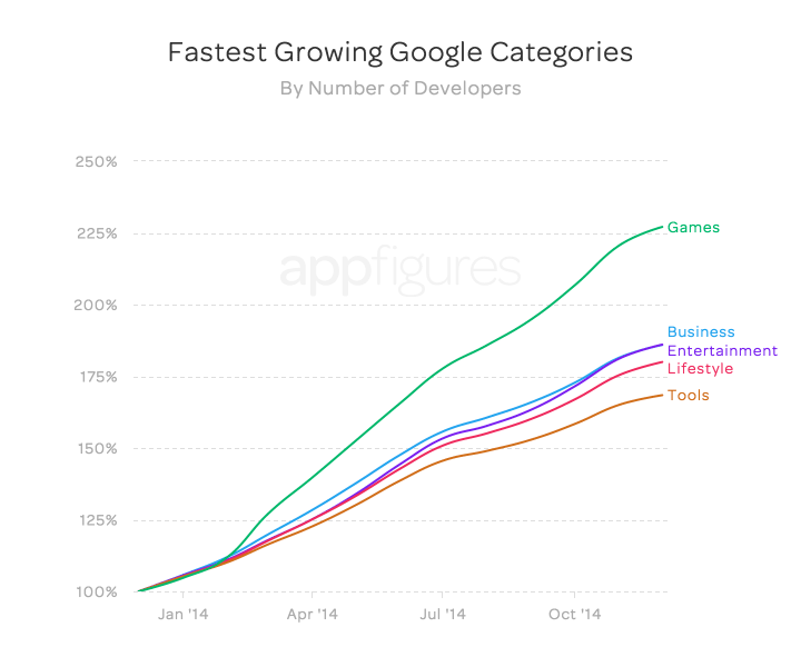 Fastest growing Google app store categories (by number of developers)
