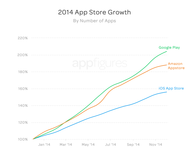 App store growth by number of apps