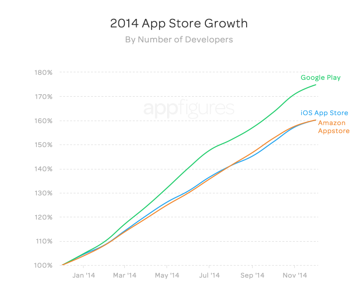 App store growth by developers