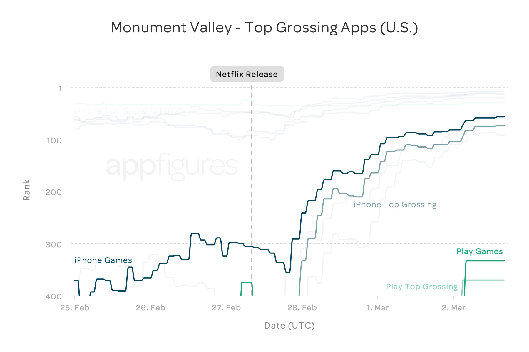 monument_valley_top_grossing