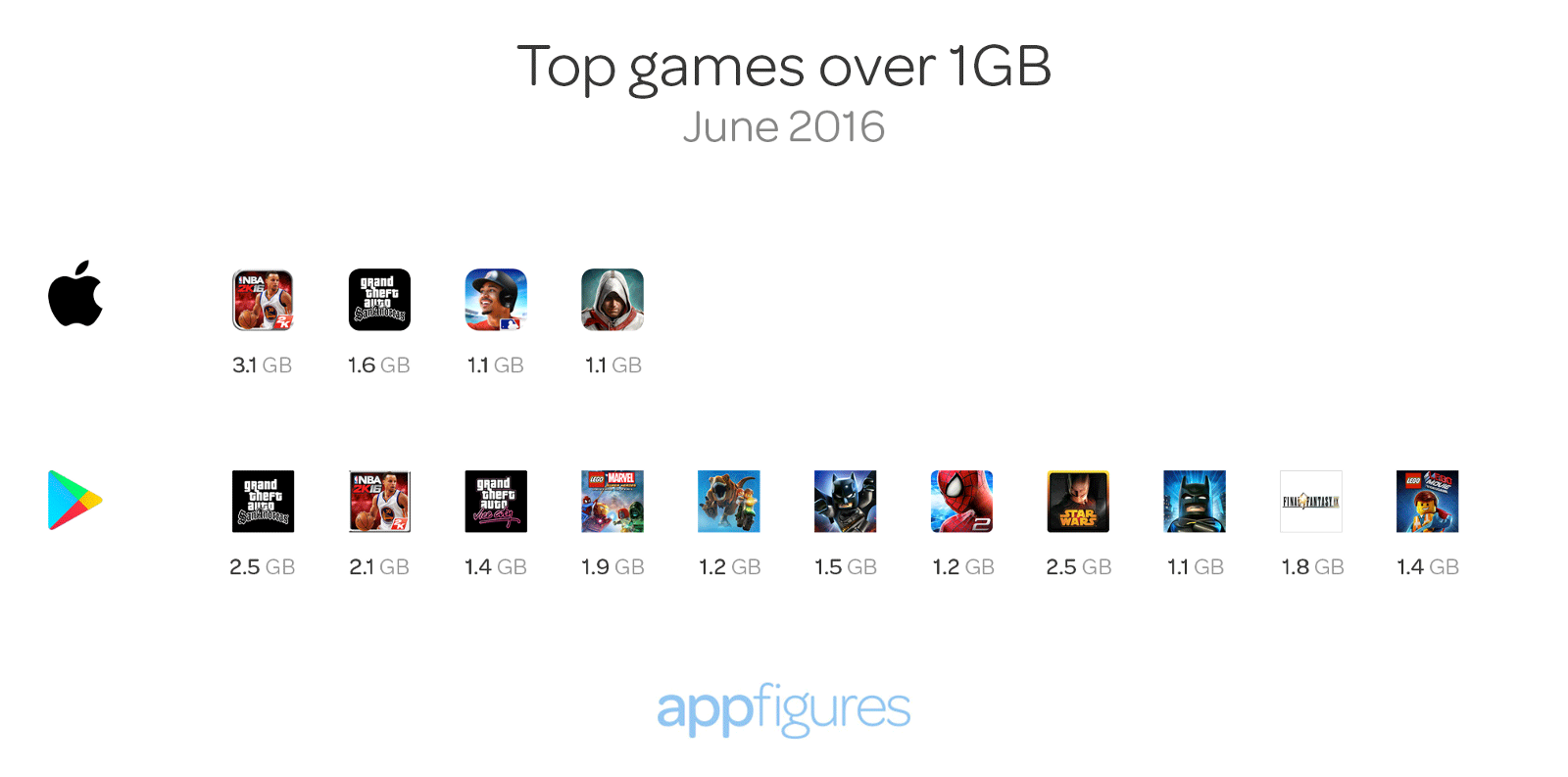 Top ranked iOS and Android games that are over 1GB in size - App store insights by appFigures