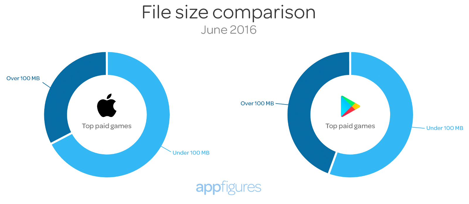 Apps above and below 100MB - App store insights by appFigures