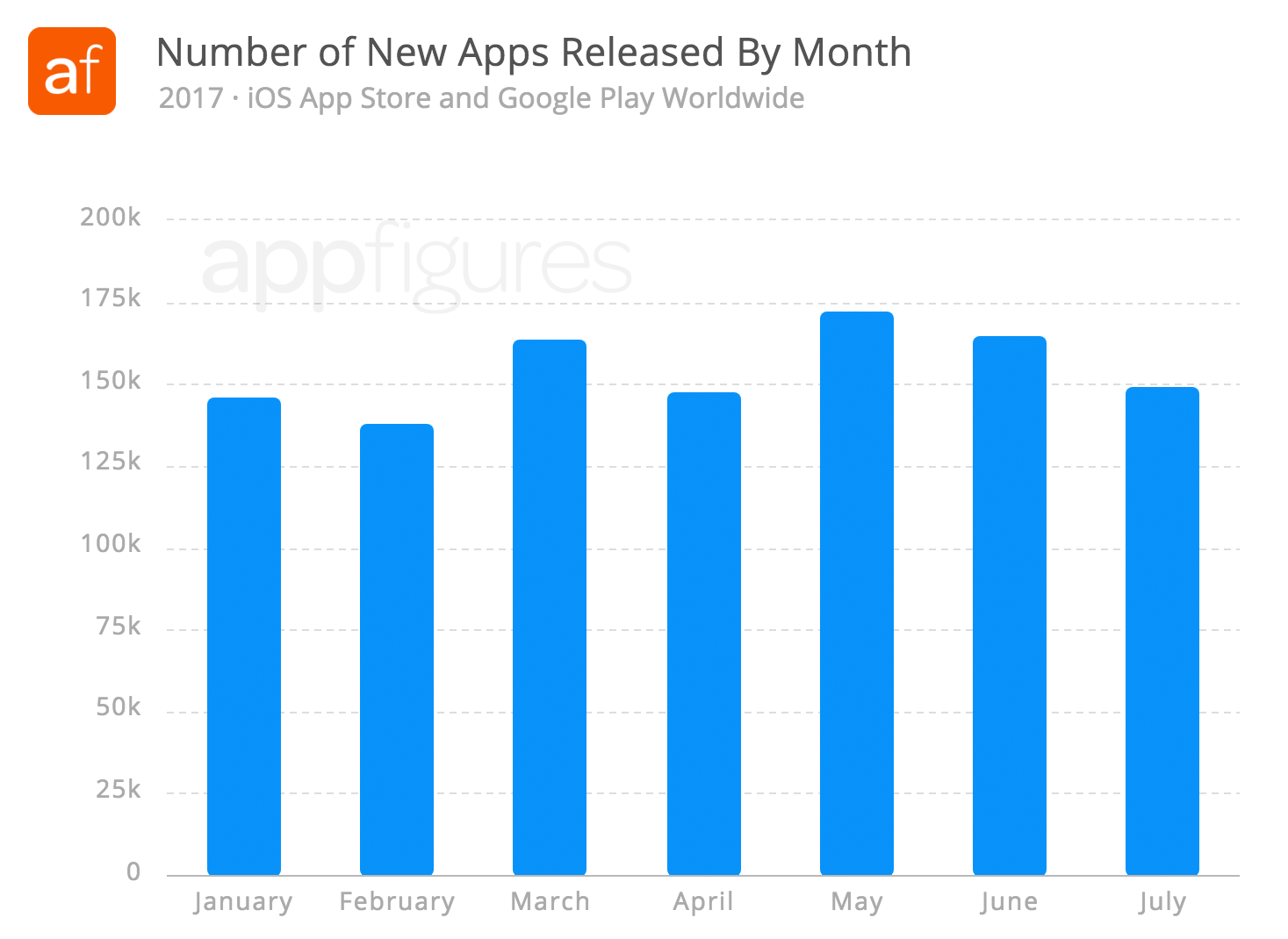 402K iOS apps and 690K Android apps were released so far this year.