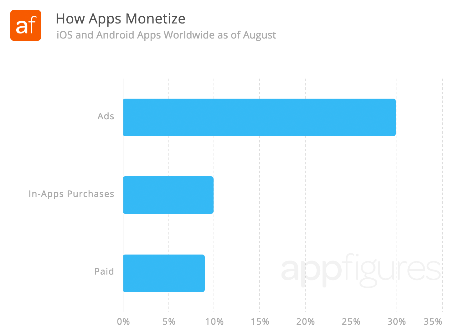 11% of all free iOS and Android apps monetize with in-app purchases. Half of those are Games.
