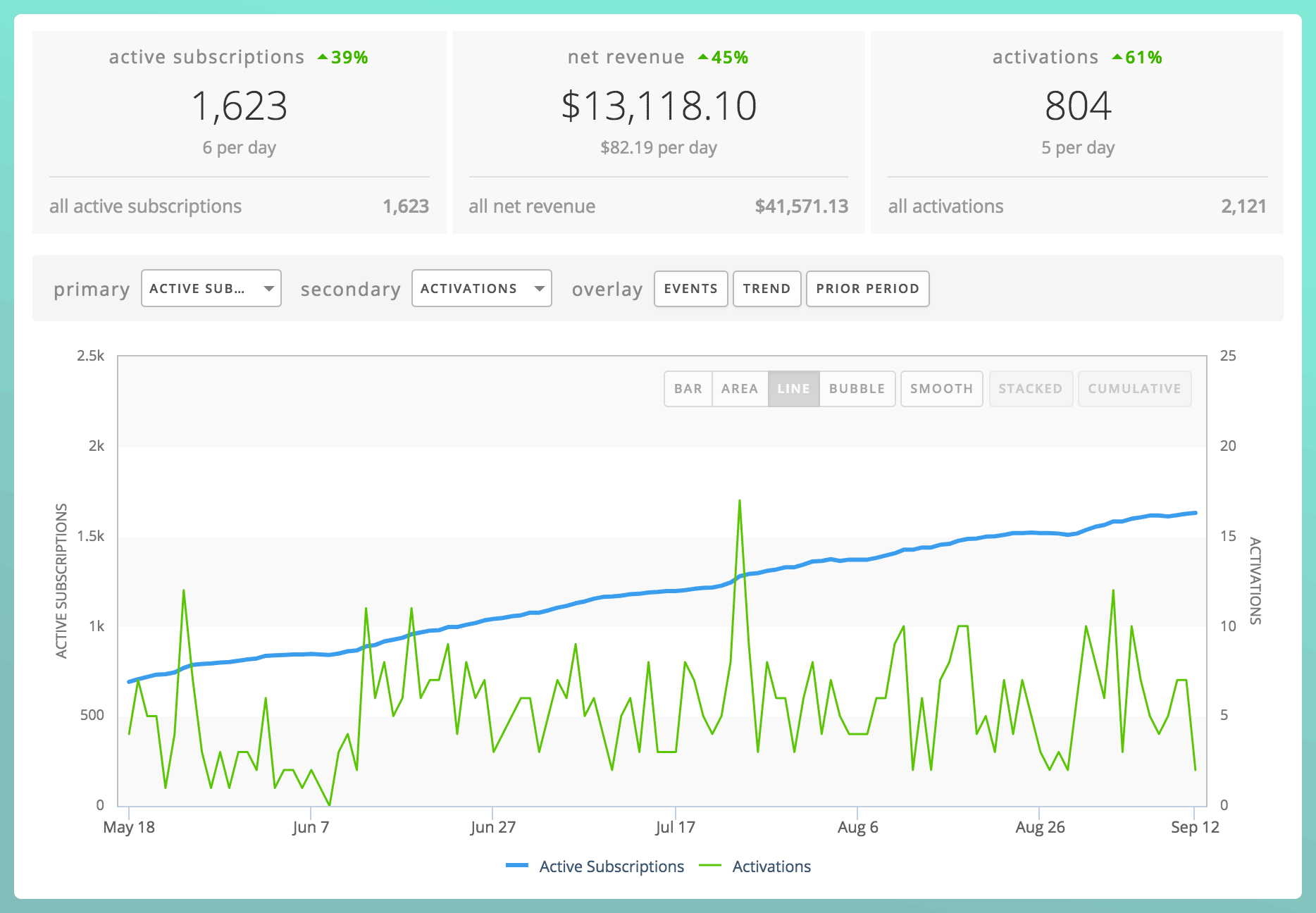 Subscription Analytics for iOS and Android Apps from Appfigures