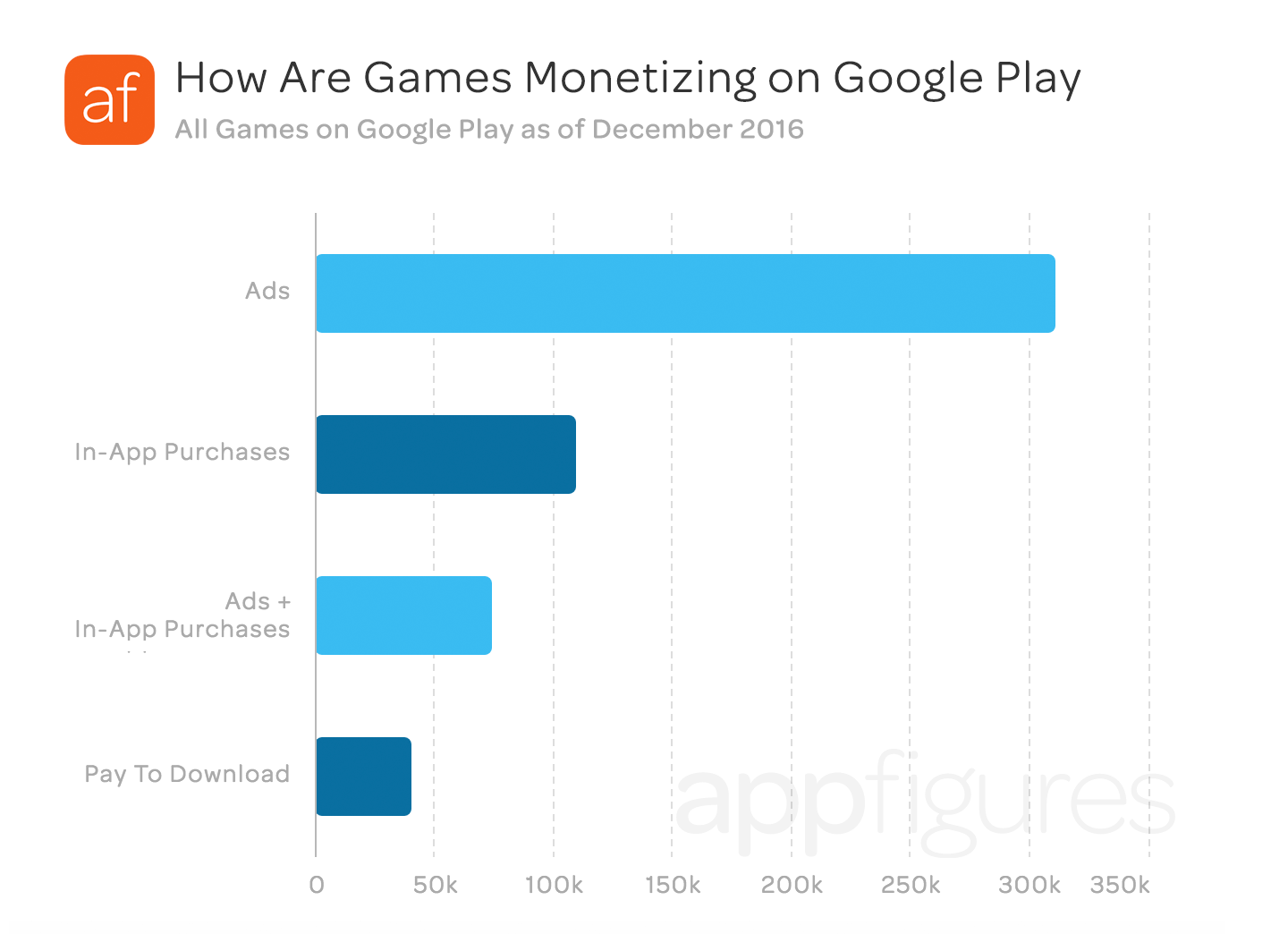 The top 8 mobile SDKs used in all Android games