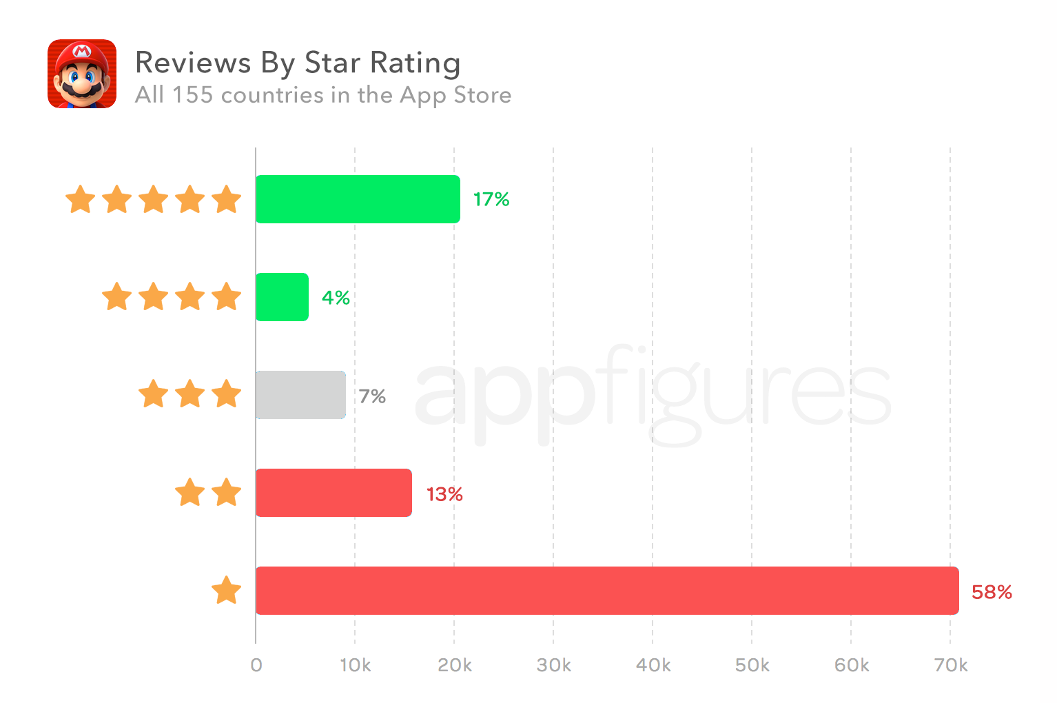 What Went Wrong With Super Mario Run — Analysis of 120,000+ Reviews by appFigures