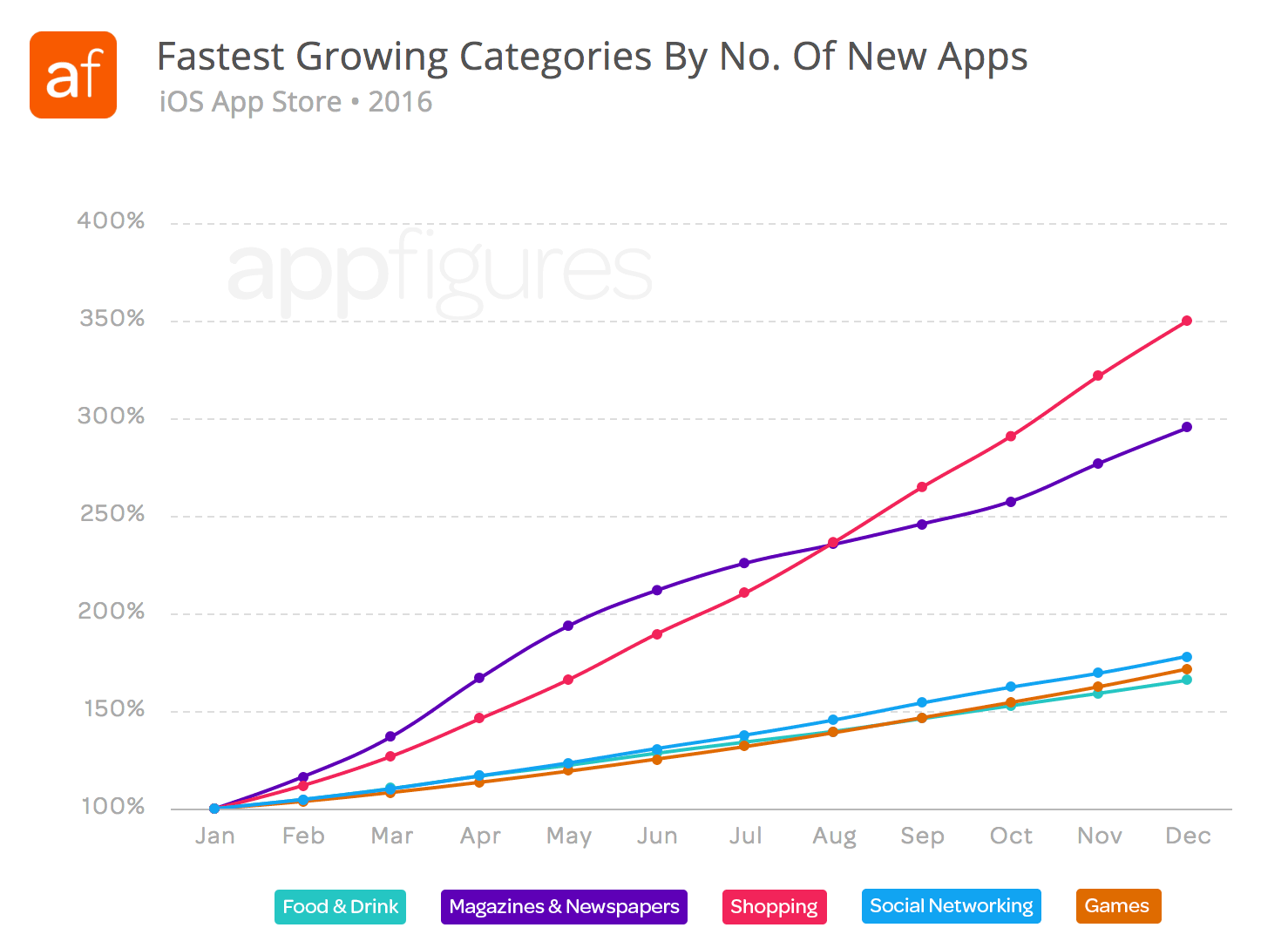 Fastest growing App Store categories in 2016