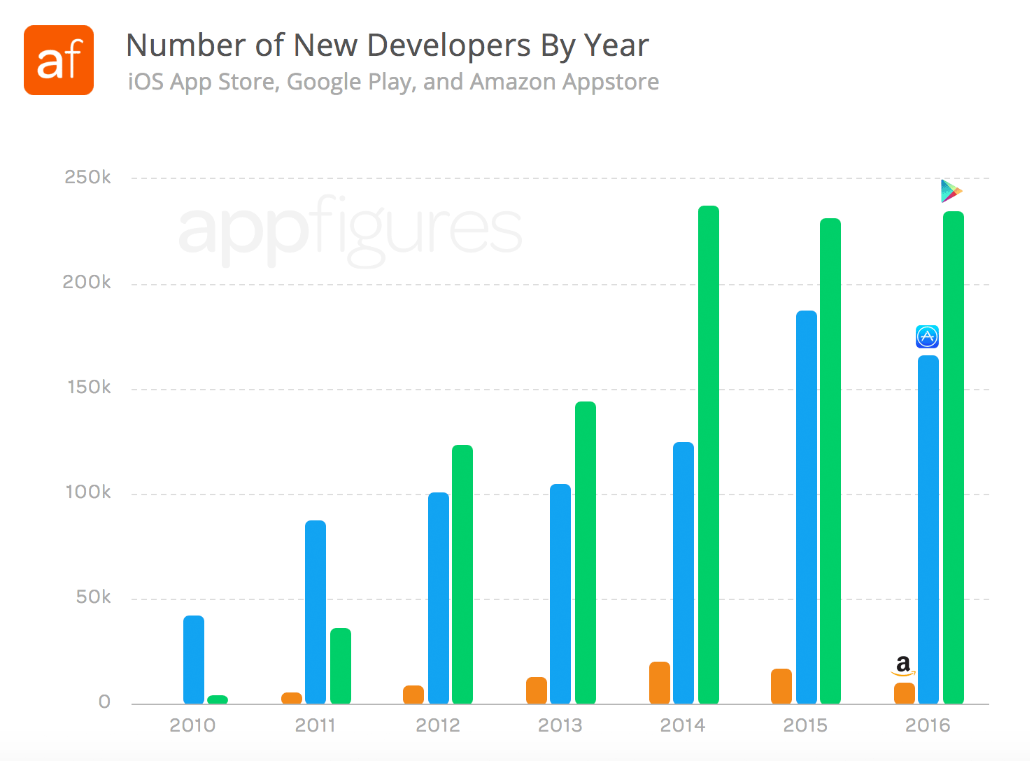Number of new developers starting to release app by year on the iOS App Store and Google Play