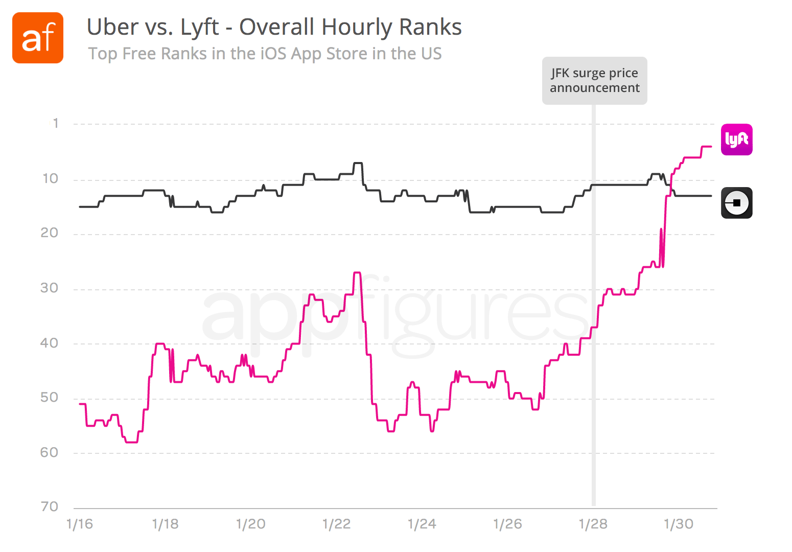 Lyft overtakes Uber in the App Store