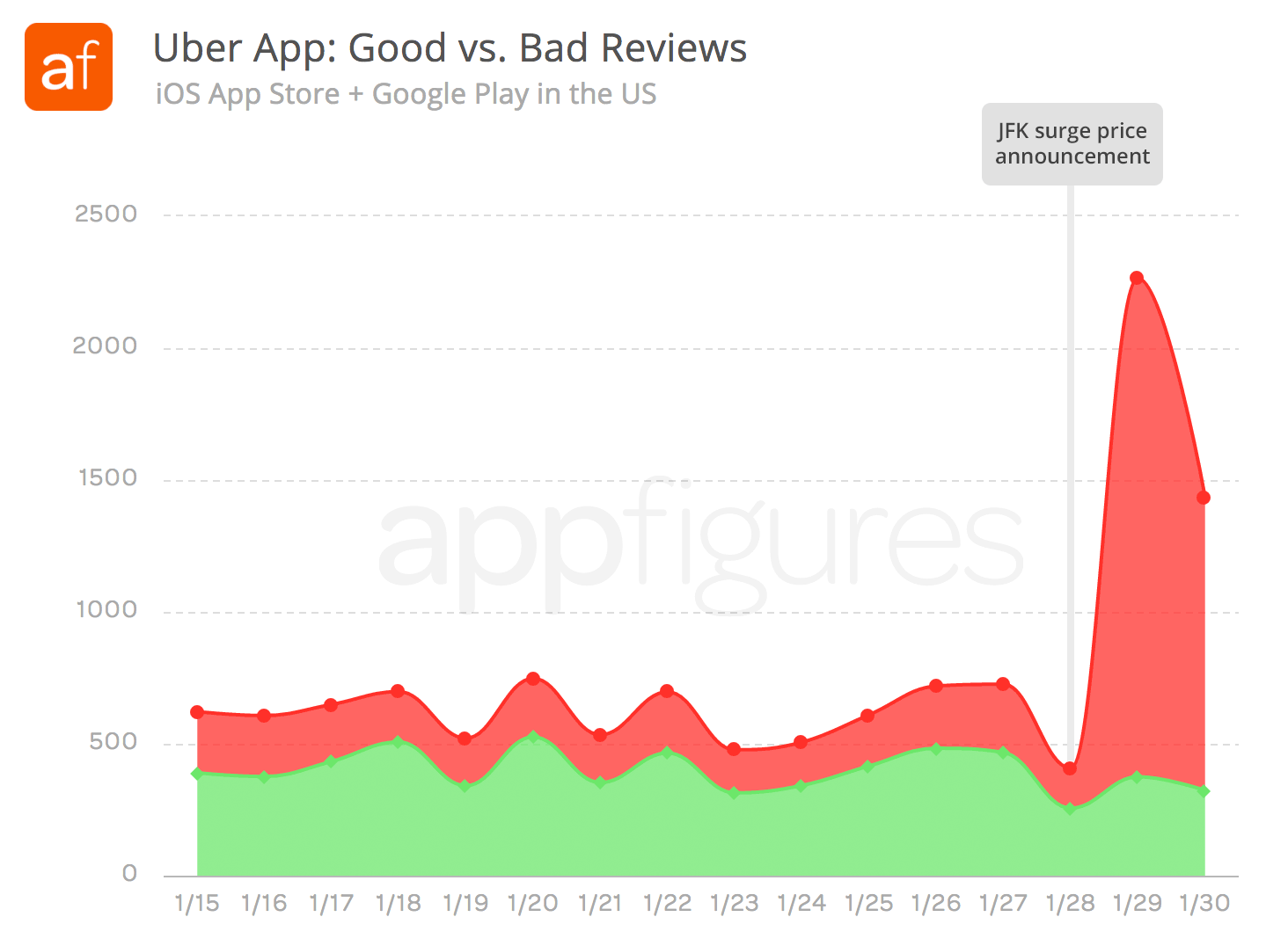 Uber gets trashed in app store reviews