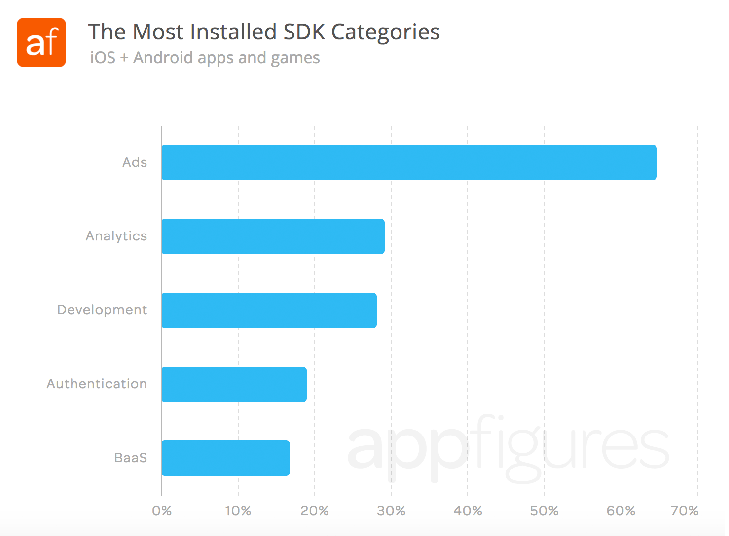 Most installed types of SDKs