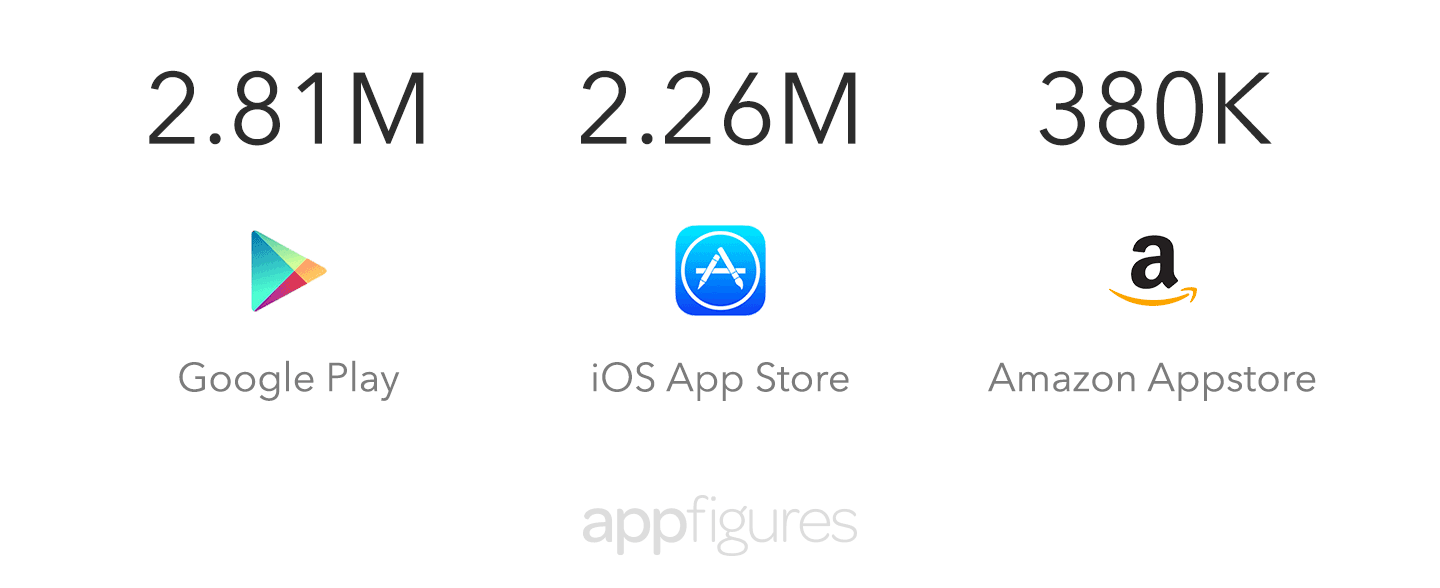 Total number of apps in the iOS App Store and Google Play at the end of 2016