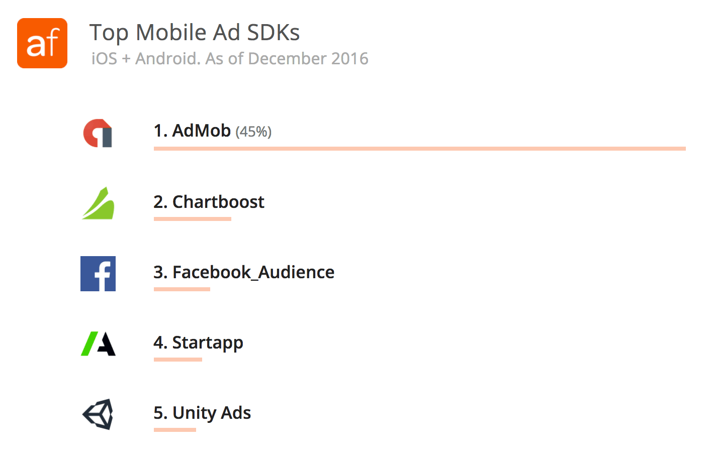 Top Mobile Ad SDKs - iOS and Android