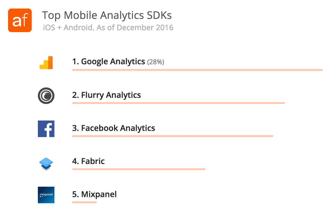 Top Mobile Analytics SDKs - iOS and Android