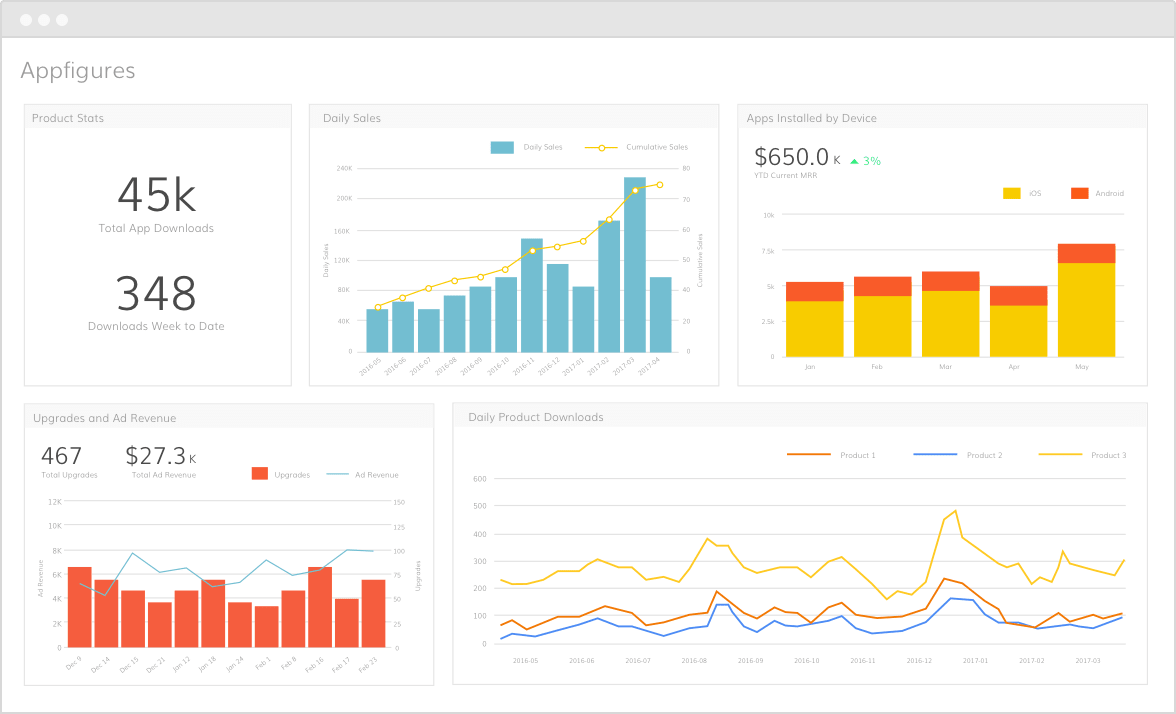 Use Appfigures for app analytics in your Grow dashboards
