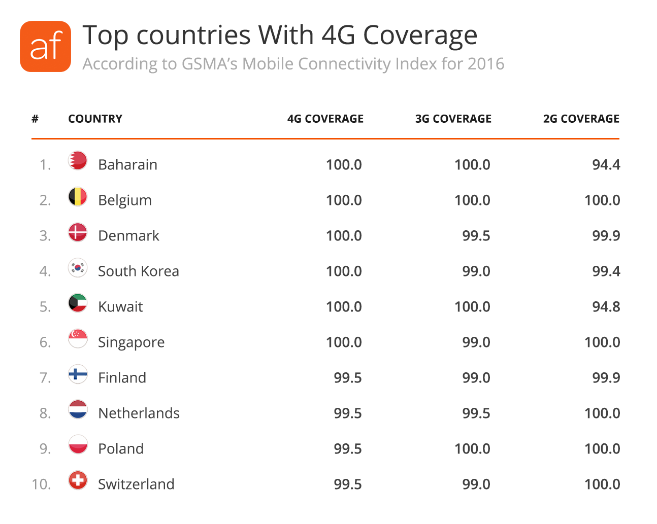 Top Countries with 4G Coverage