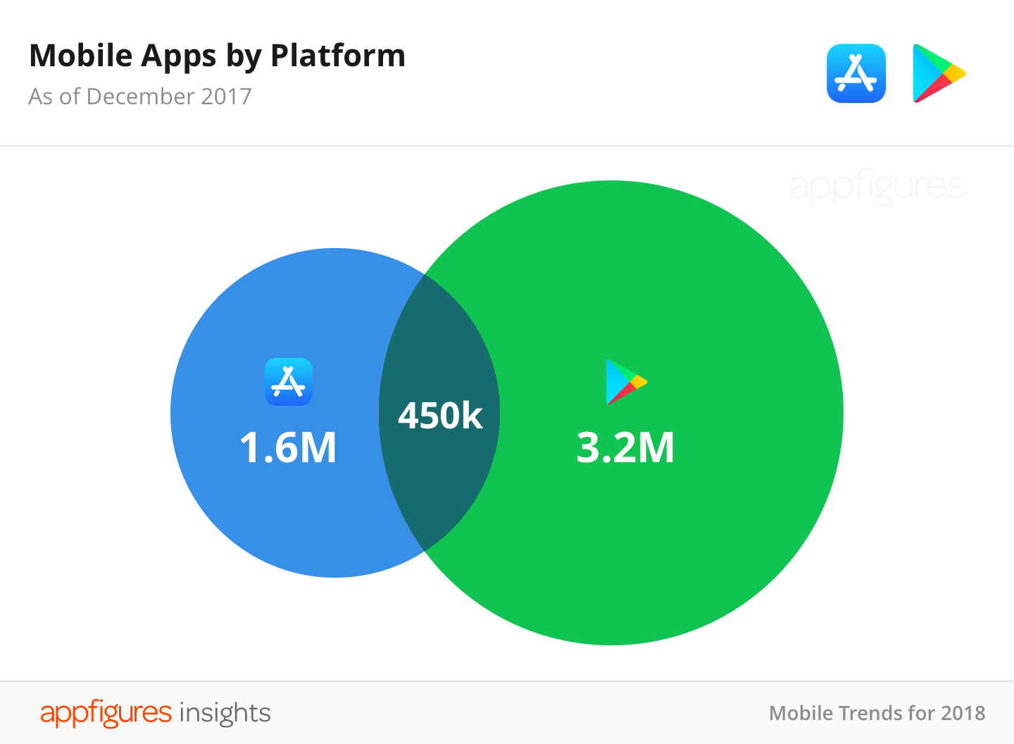 App Store Numbers Decline For The First Time