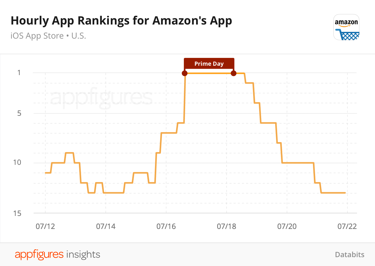 Hourly app ranks for Amazon for iOS from Appfigures