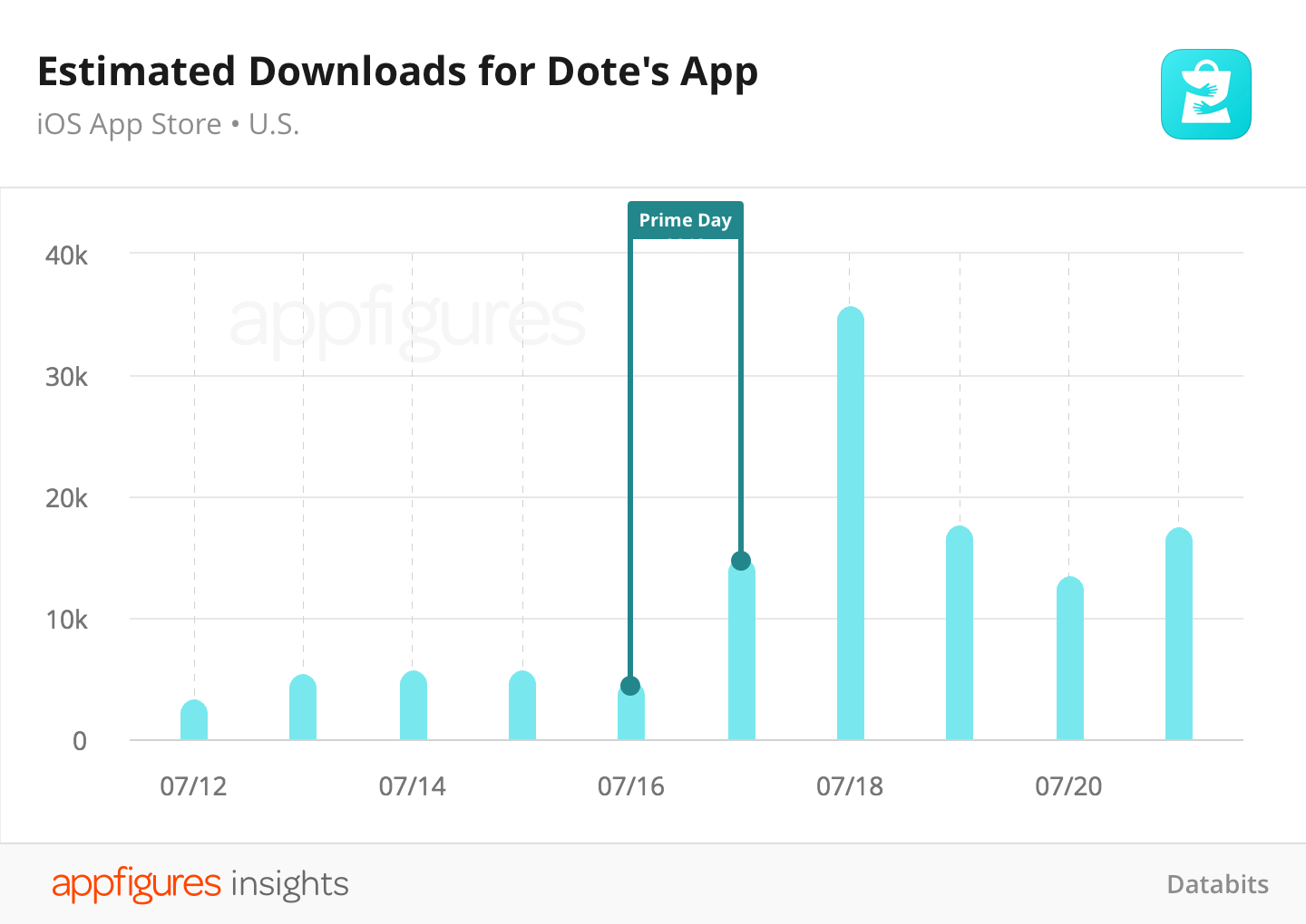 Estimated app downloads for Dote for iOS from Appfigures