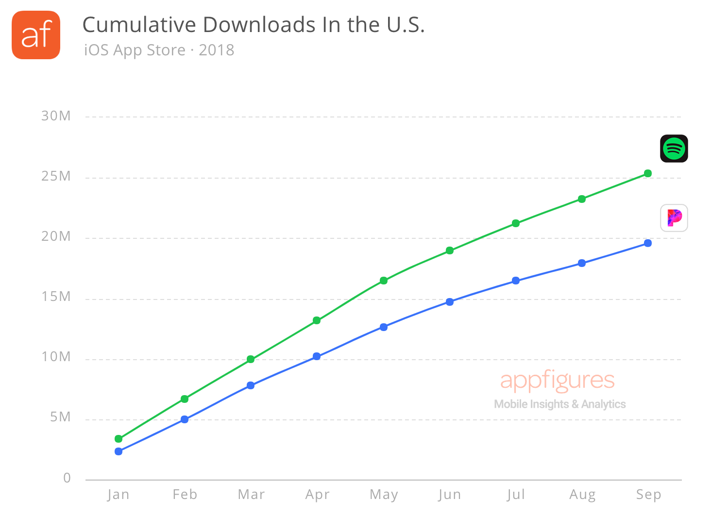 Estimated app downloads for Spotify and Pandora in the U.S. (2018)