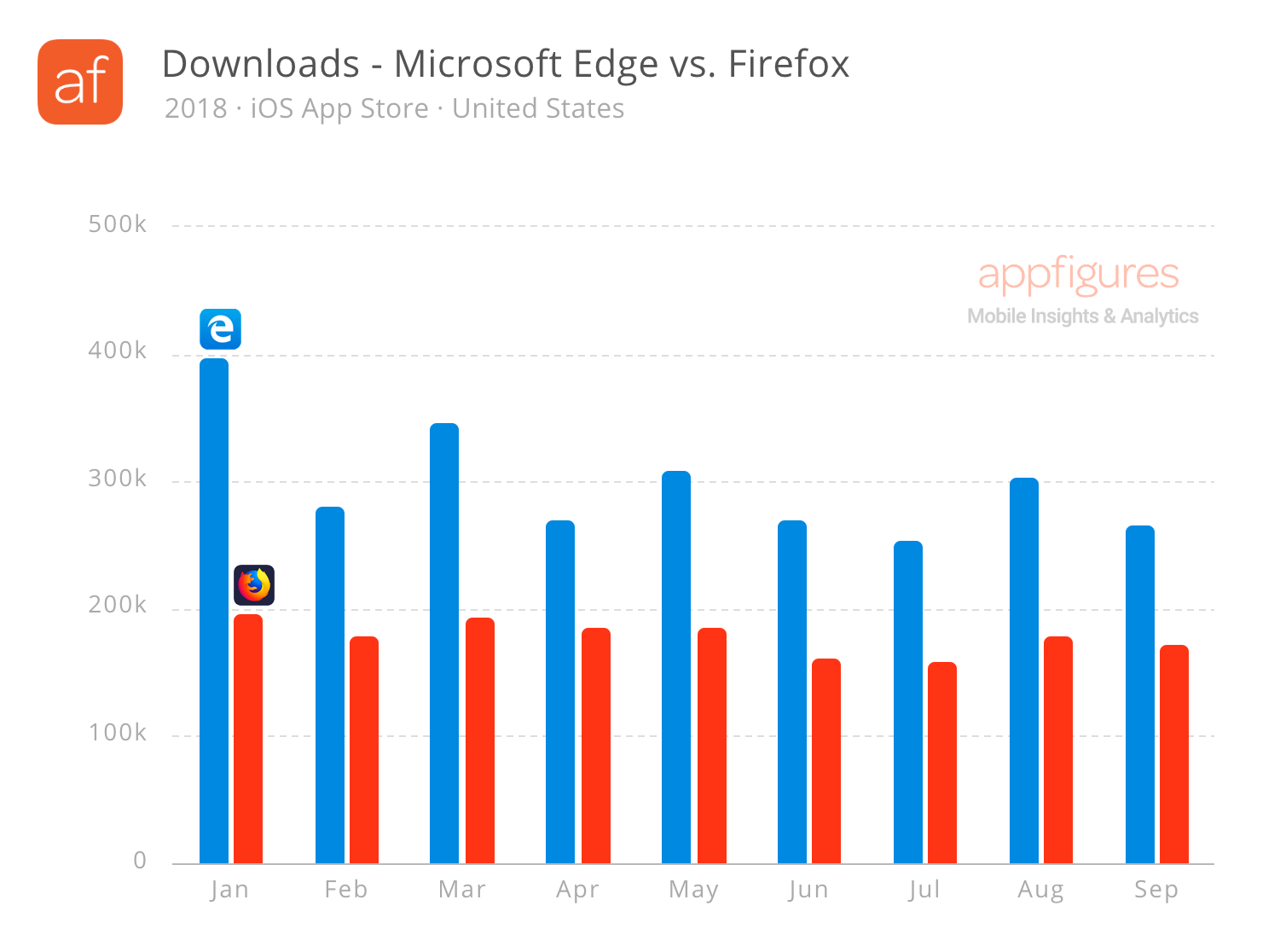 Estimated Downloads for Microsoft Edge and Mozilla Firefox for iOS in the United States (2018)