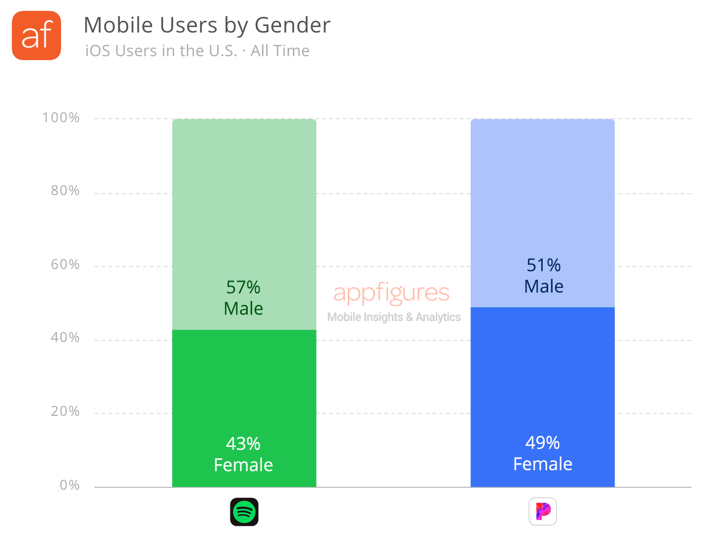 Mobile users by gender for Spotify and Pandora